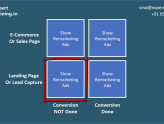 Remarketing Strategies and Matrix
