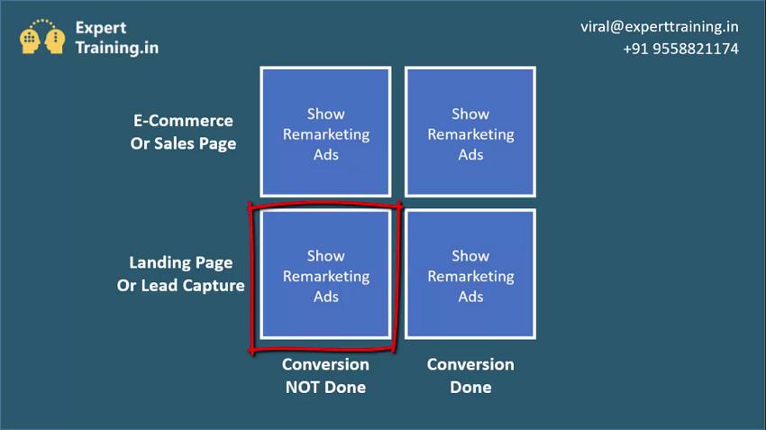 Remarketing Strategies and Matrix
