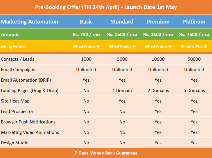 marketing automation software pricing plans